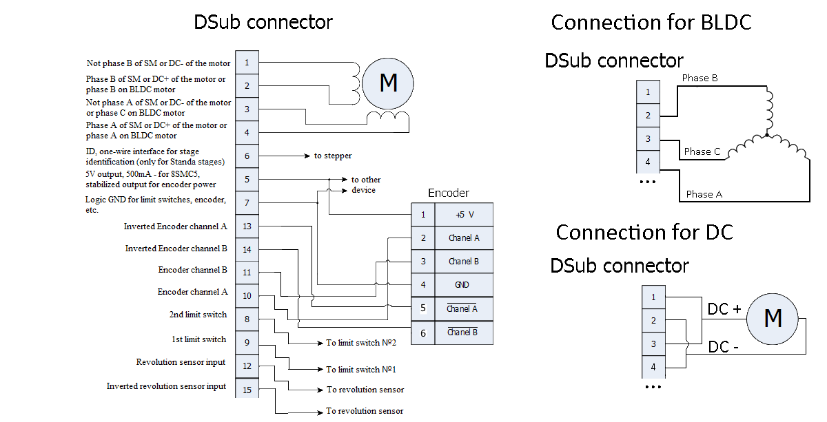 3.2. Example of a motor connection — 8SMC5-USB User Manual on